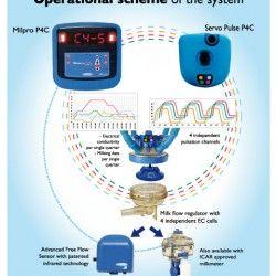Cистема почетвертного контролю доїння milpro p4c