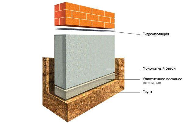 Схема фундаменту свинарника