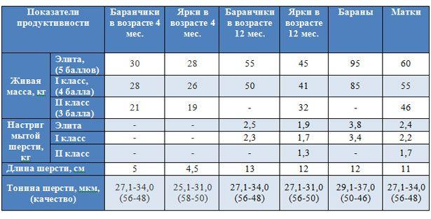 Таблиця продуктивності куйбишевської породи овець
