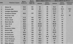 Таблиця характеристик найпопулярніших виробників вудилищ