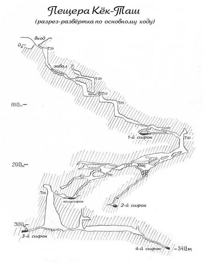 Навіть колишня карта лабіринтів печери лякає своєю глибиною.